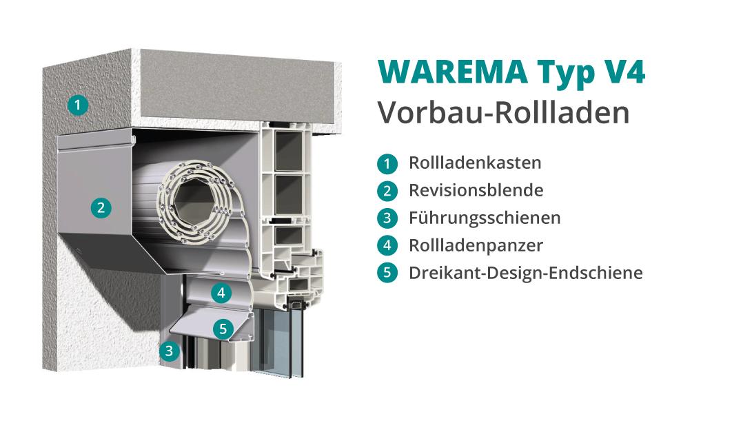WAREMA • Vorbau-Rollladen Typ V4