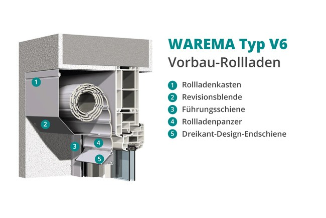 WAREMA Vorbau-Rollladen Typ V6
